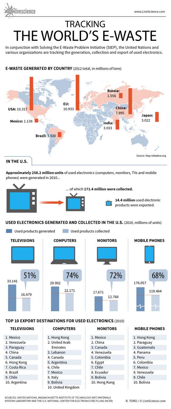 global-e-waste