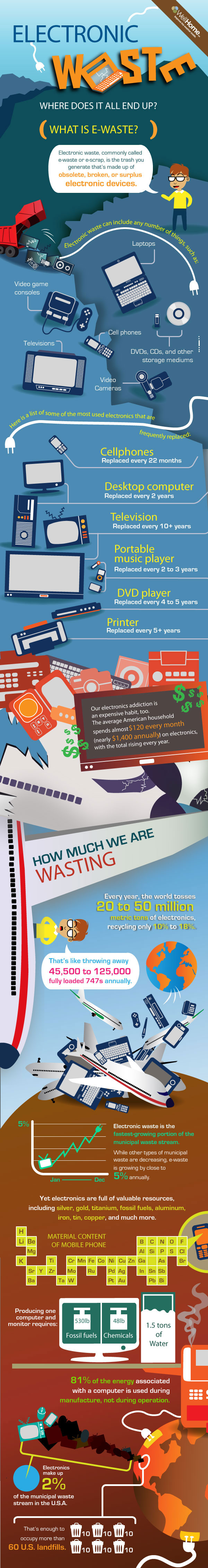 [INFOGRAPHIC] How much are we wasting?