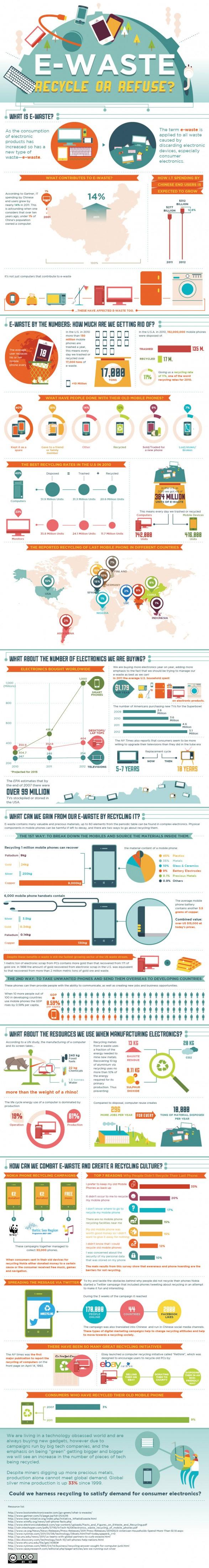 Infographic E-waste
