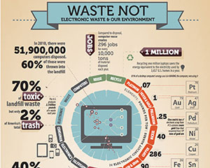 Waste-Not