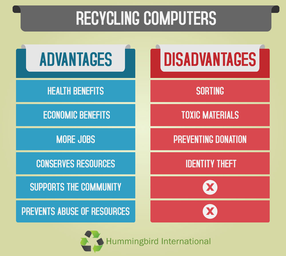 Pros And Cons Of Recycling Computers Recycle Circuit Boards Concept Electronic Junk