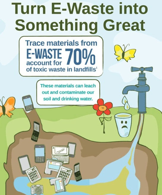 Larger Concern Towards E-Waste